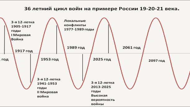 Периодичность войн в России