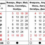Уранический лунно-солнечный календарь эпохи Водолея