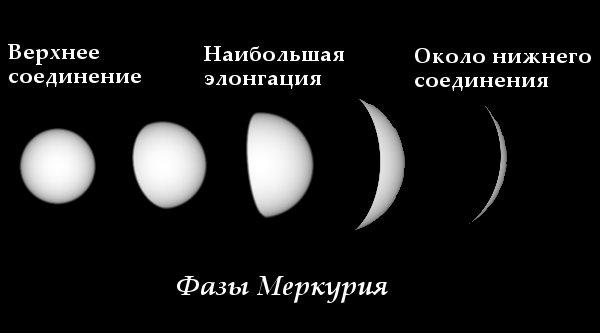 фазы Меркурия