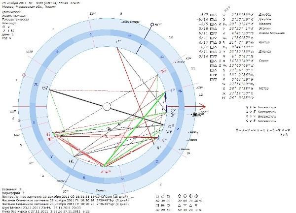 600x433 - Солнечное затмение 25 ноября 2011 года