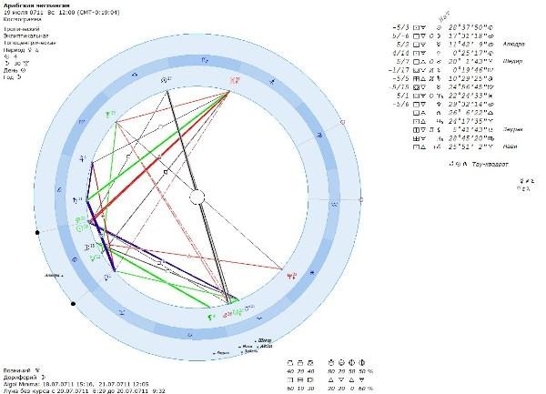 ARAB - Нептун в знаке Рыбы и арабская экспансия в Европу