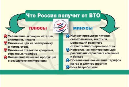 и минусы ВТО - Чем чревато для России вступление в ВТО
