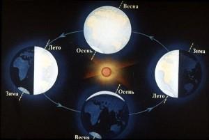 smena 300x201 - Циклы и цикличность