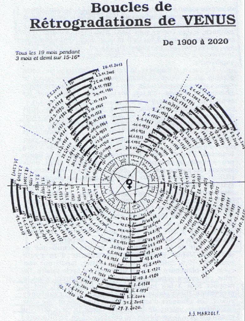 Marzolf   Boucles de retrogradation de Venus 2 782x1024 - Ретроградная Венера, что делать?