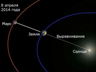 8 апреля 2014 - Марс в Весах и его ретроградность