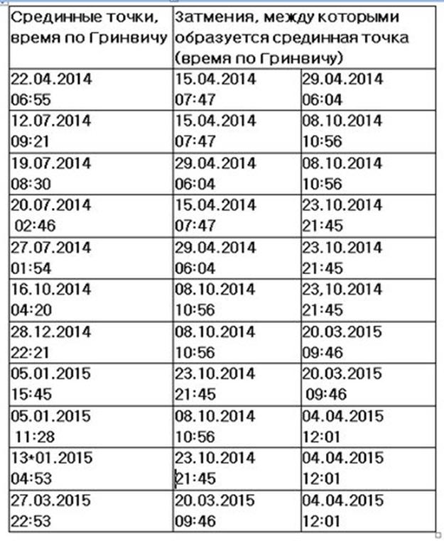 точки - Срединные точки между затмениями 2014-2015 год