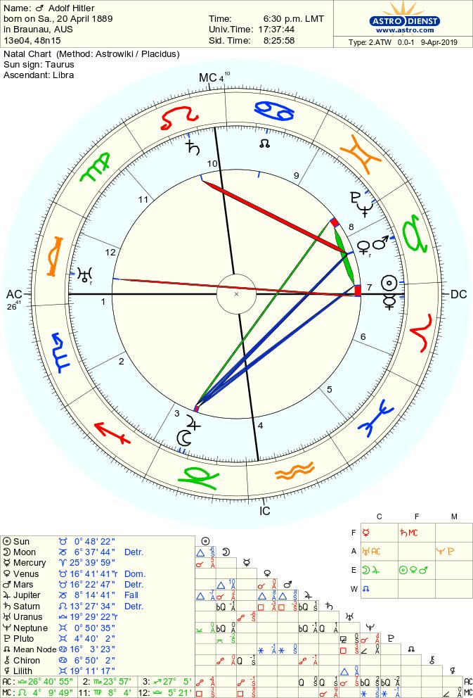 astro 2atw adolf hitler.74332.12534 - Нептун в гороскопе Нации