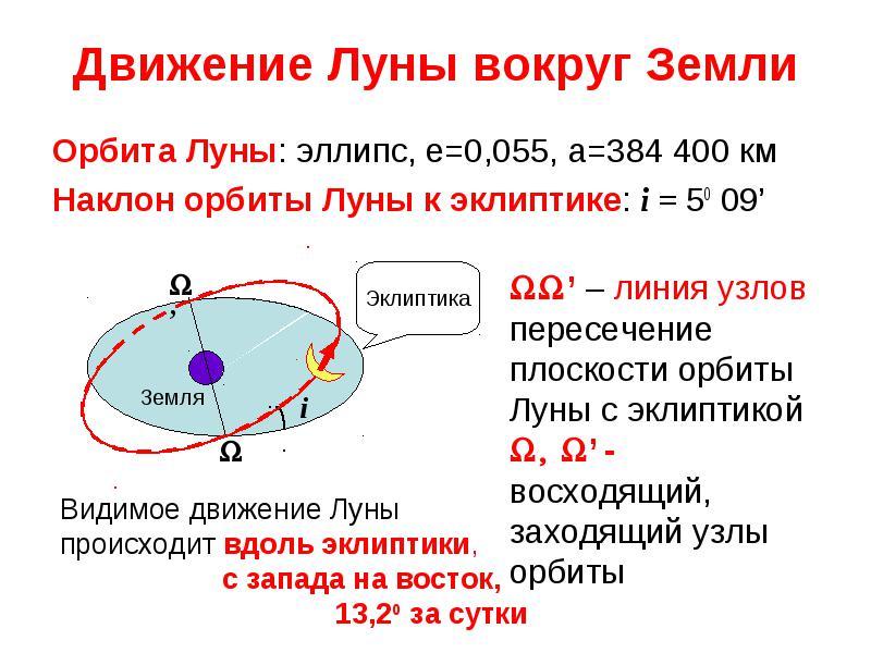 img23 - Символизм лунных узлов
