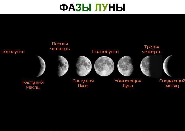 d184d0b0d0b7d18b d0bbd183d0bdd18b1 - Астрологические циклы - врата персональных инициаций