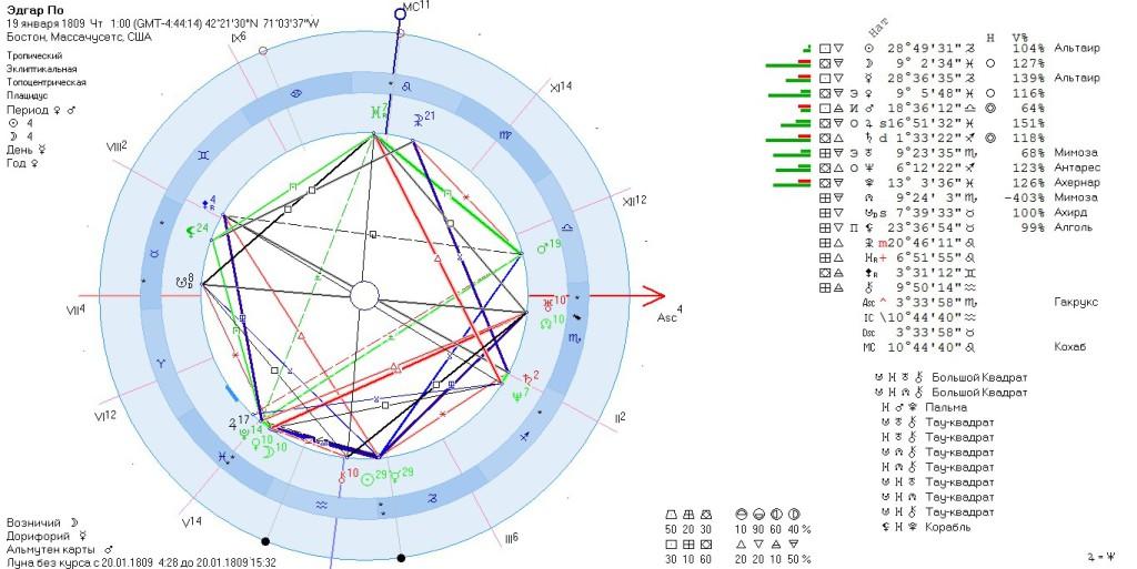 image 1024x513 - Аспекты Луны и Нептуна. Наблюдение лунонептунианских аспектов.