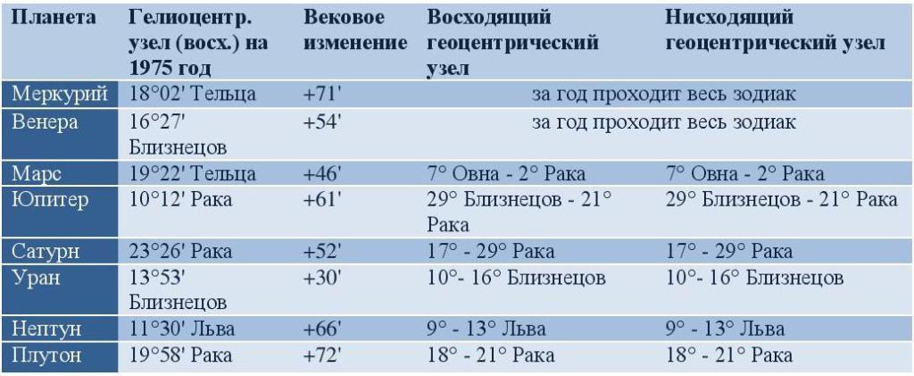 геоцентрические page 001 1024x421 - Геоцентрические планетные узлы