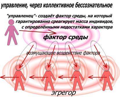 pravlenie_cherez_kollektivnoe_btssoznatelnoe