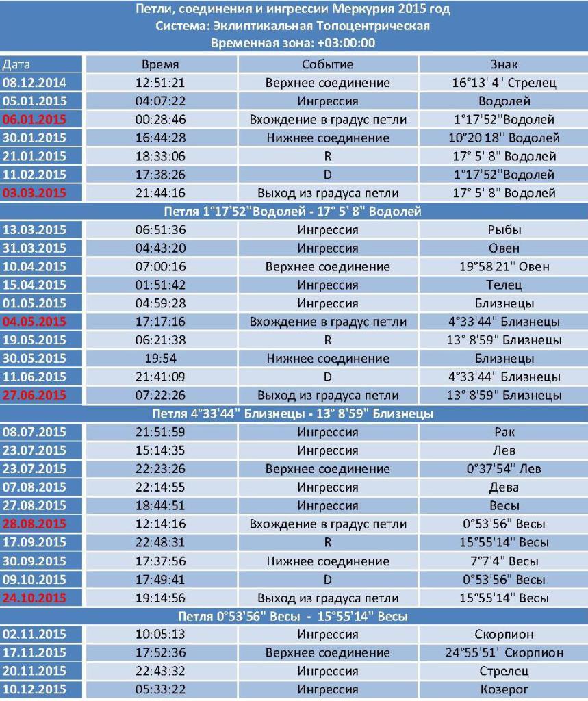 Петли Меркурия 2015 1 859x1024 - Петли, соединения и ингрессии Меркурия на 2015 год