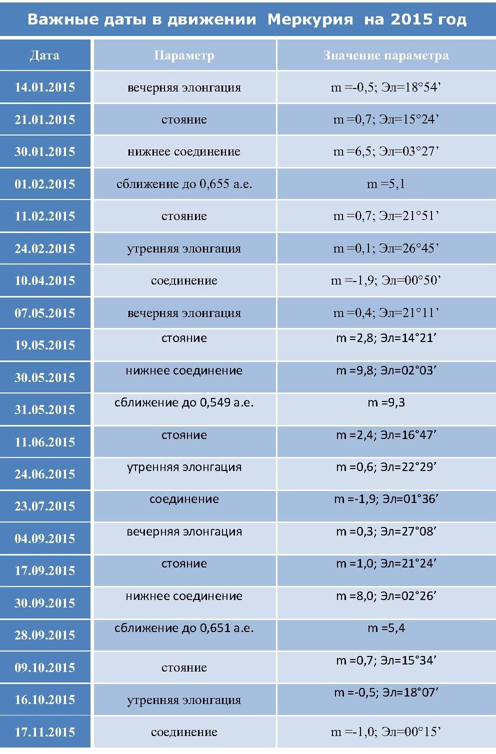 даты в движении Меркурия на 2015 год 1 - Параметры движения Меркурия в 2015 году