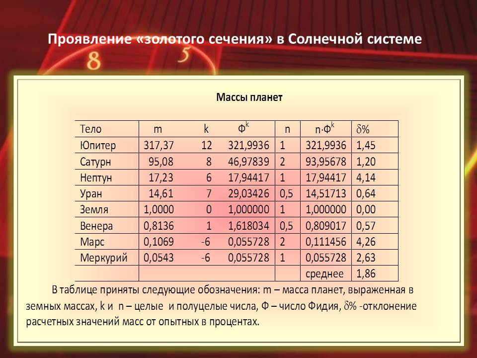 17 - Ряд Фибоначчи и его связь с линейными планетными циклами