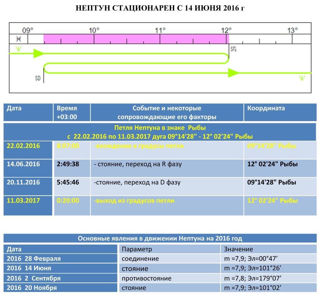 2016 1024x950 - Параметры движения Нептуна в 2016 году