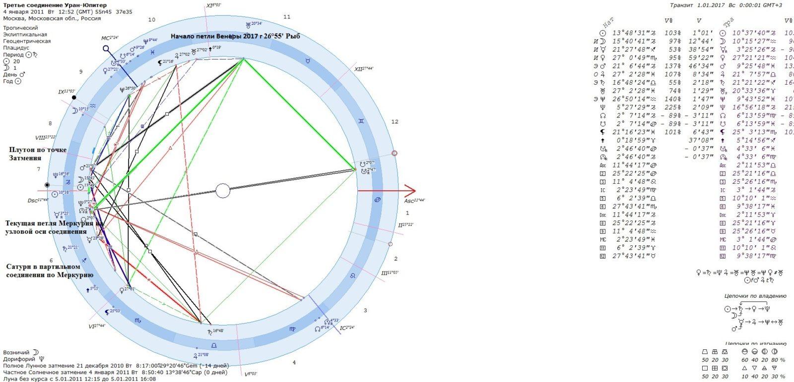 соединение Уран Юпитер - Тау-квадрат Юпитер-Плутон-Уран - главный игрок 2017 года