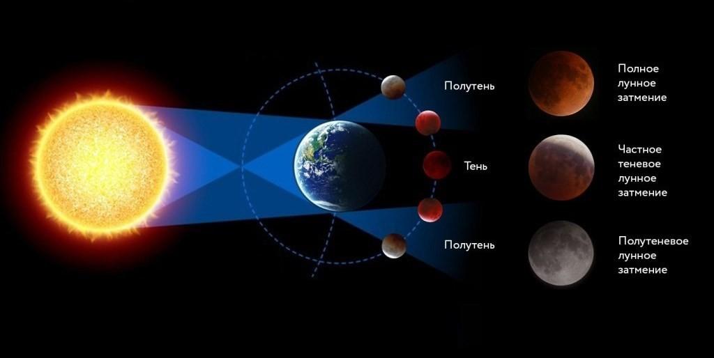 Луны - Лунное затмение и суперлуние. Теория вопроса
