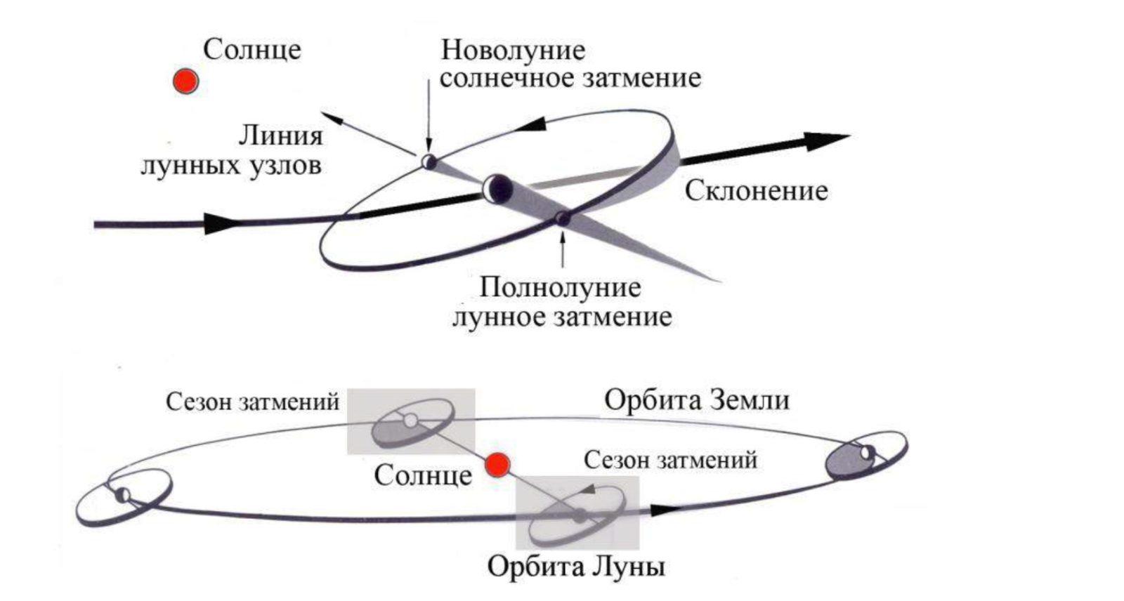.jpg - Затмения. Теоретические основы и эзотерические смыслы