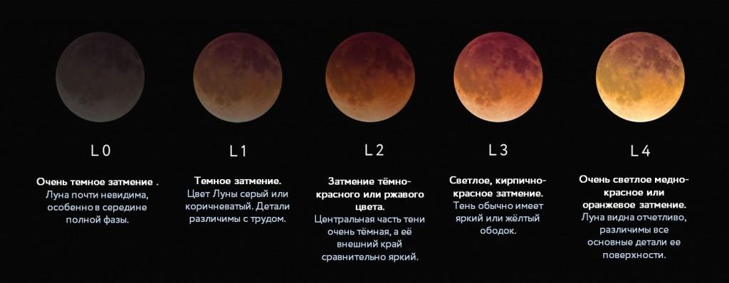 Данжона - Лунное затмение и суперлуние. Теория вопроса