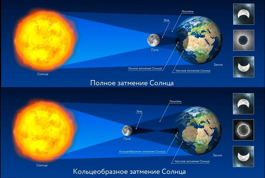 затмения Солнца - Затмения. Теоретические основы и эзотерические смыслы