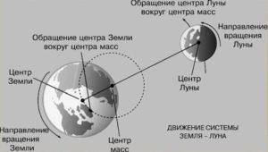 113362 original 300x170 - Затмения. Часть 1. Теоретические основы и эзотерические смыслы.