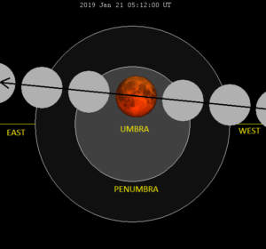 total lunar eclipse january 21 2019 300x280 - Лунное затмение и суперлуние. Теория вопроса