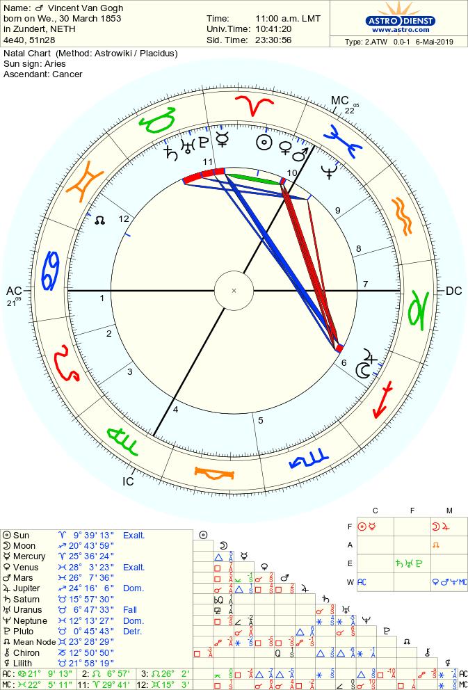 vinsent van gog hudozhnik - Неаспектированые планеты в астрологии