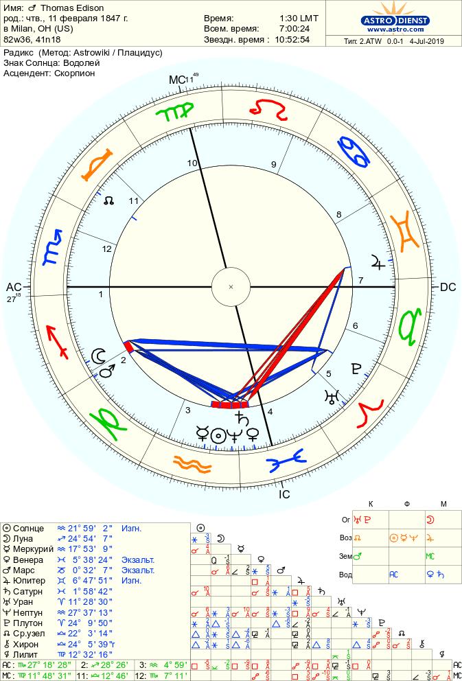 astro 2atw thomas edison.42524.370490 - Неаспектированые планеты в астрологии