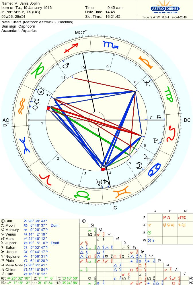 dzhenis dzhoplin - Неаспектированые планеты в астрологии