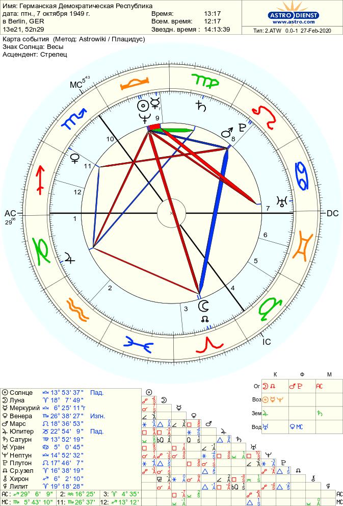 gdr - Нептун в гороскопе Нации