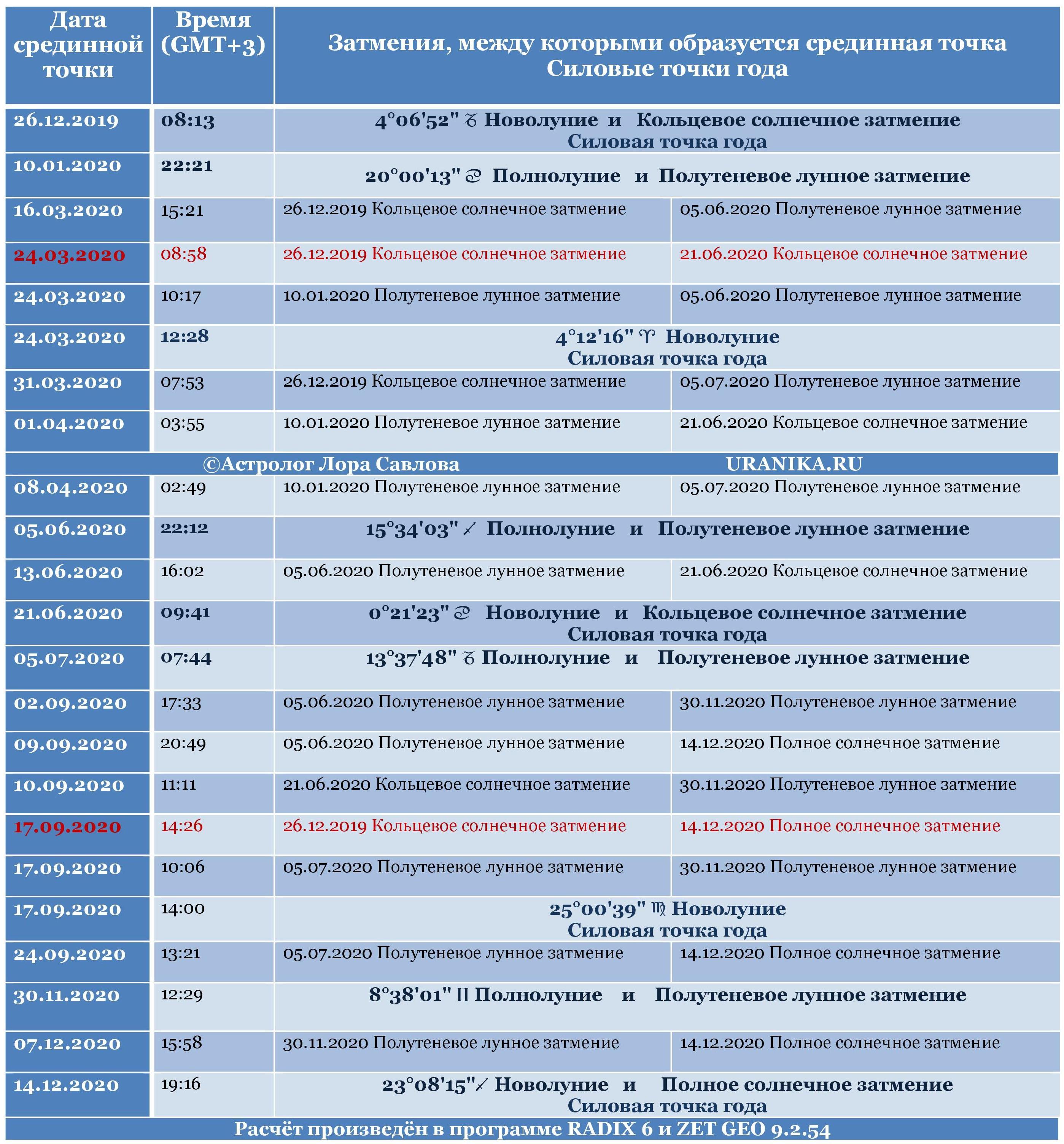 silovyj tochki 2020 goda 1 - Срединные и силовые точки 2020 года