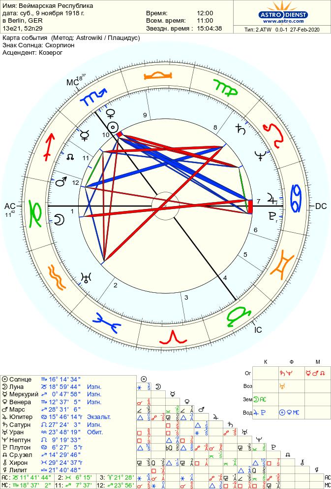 vejmarskaja respublika - Нептун в гороскопе Нации