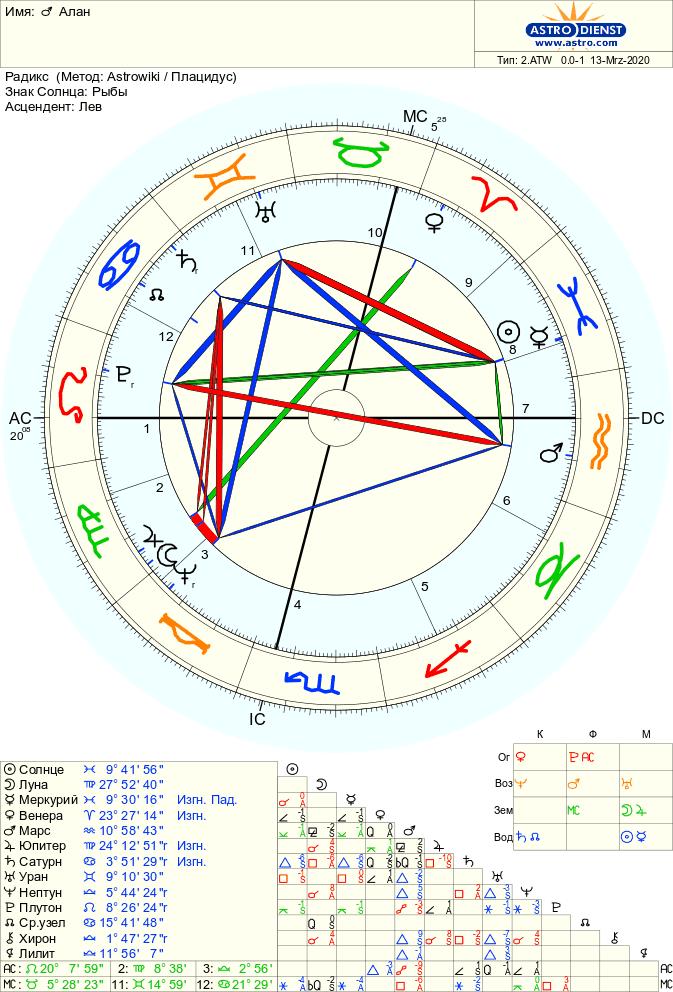 alan - Обсуждение и примеры гороскопов. Часть 2