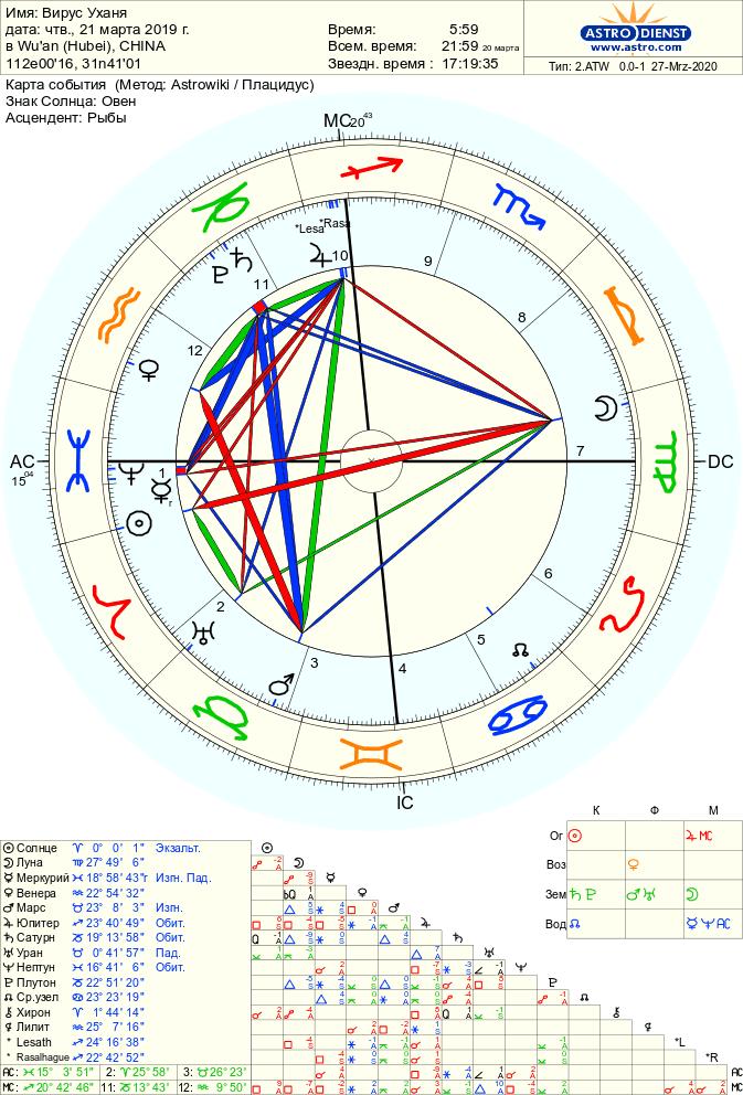 astro 2atw  .38970.129135 - Уханьский вирус