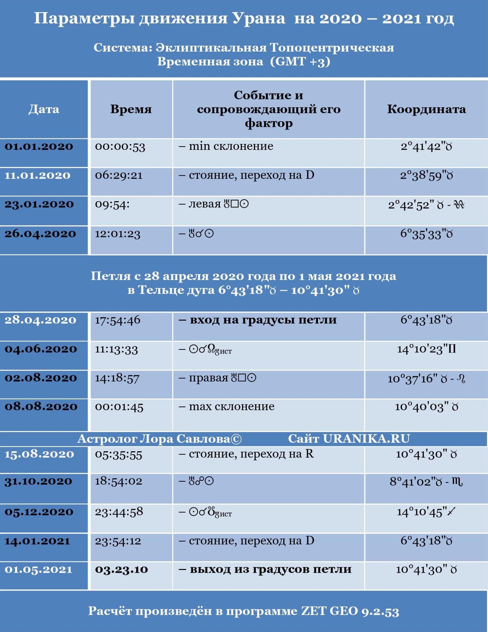 petlja urana 2020 god scaled - Петля Урана на 2020 год