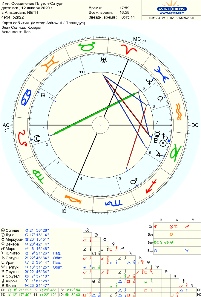 astro 2atw  .80476.27706 - Высшие планеты?