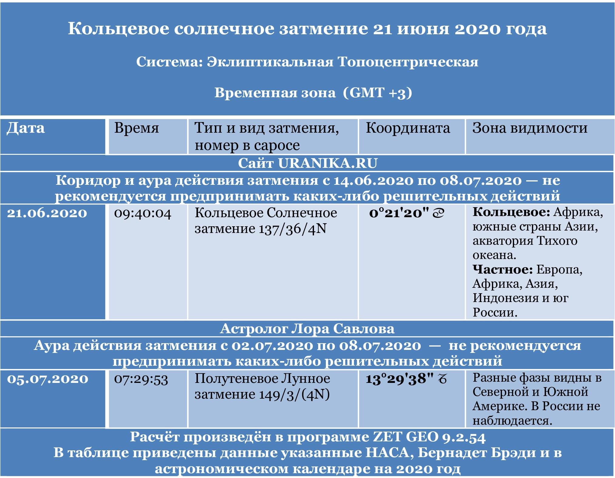 svodnaja tablica po zatmeniju 21 ijunja 2020 goda - Солнечное затмение 21 июня 2020 года