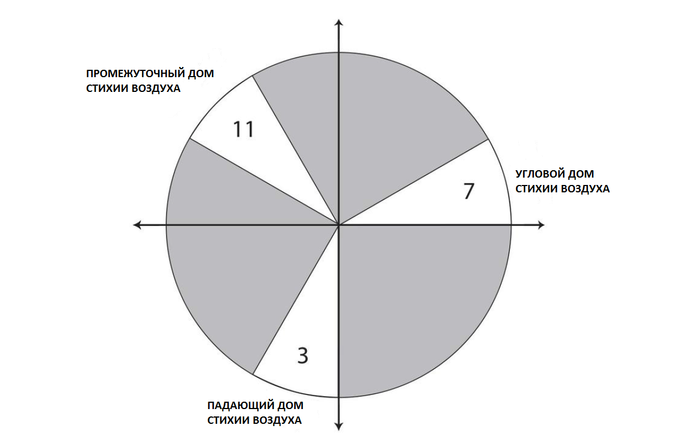 vozdushnye doma1 - Дома стихии Воздуха