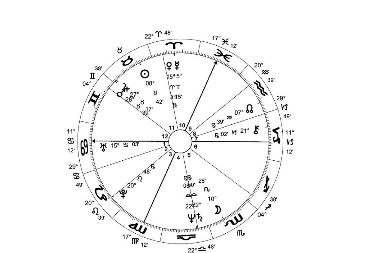 jeliot - Общие указания: планеты и знаки в домах (начало)