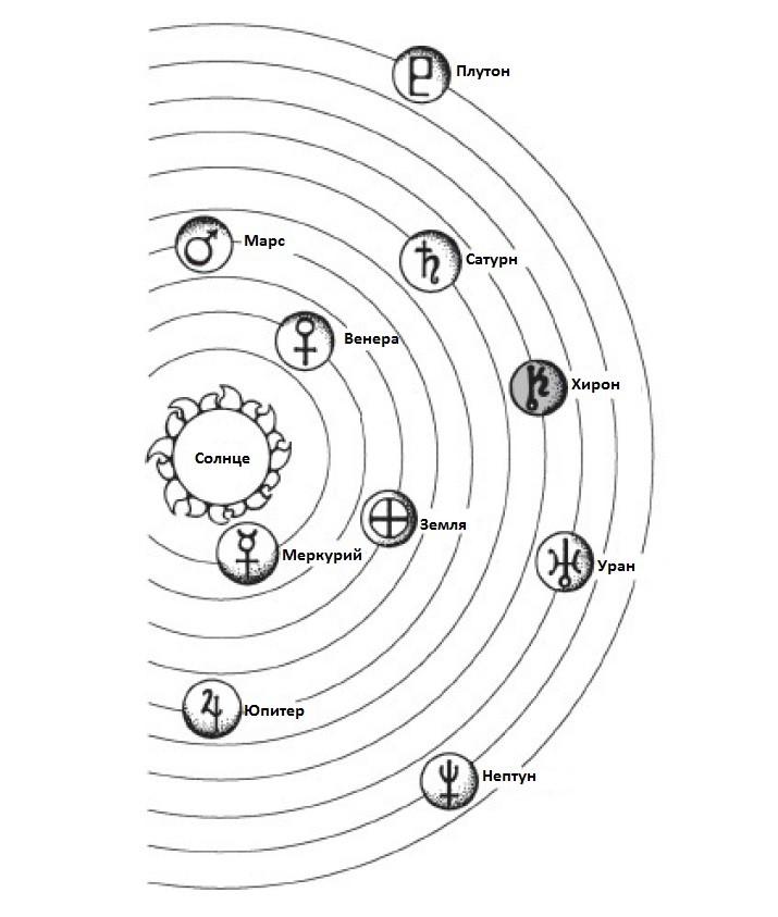 hiron v solnechnoj sisteme - Принцип Хирона в жизненных циклах