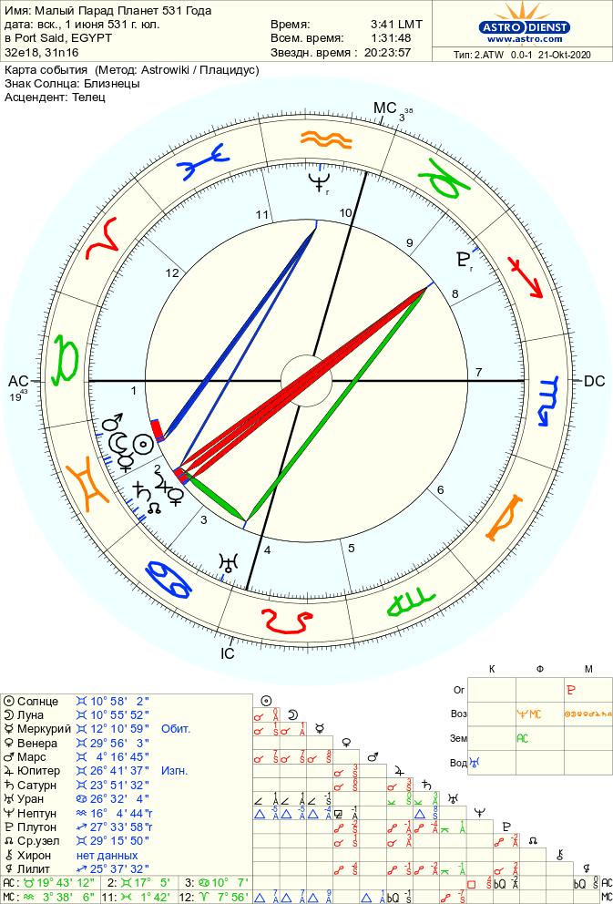 malyj parad planet 531 - Пандемии чумы с точки зрения астрологии. Циклы Юпитера и Сатурна. Парады планет. Часть 1