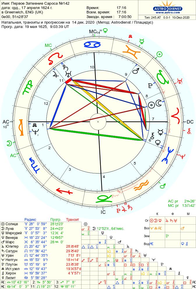 natalprogressijatranzit - Полное Солнечное затмение 14 декабря 2020 года