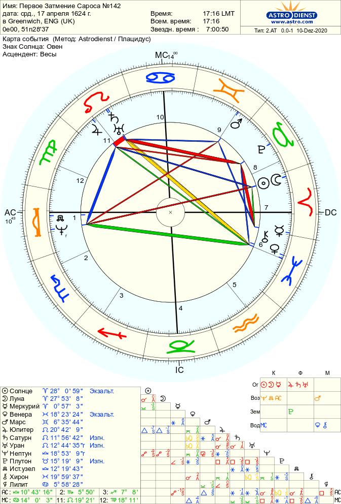 pervoe zatmenie sarosa 142 - Полное Солнечное затмение 14 декабря 2020 года
