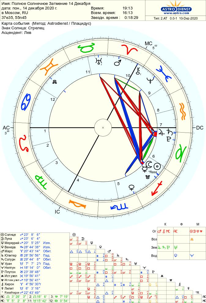 polnoe solnechnoe zatmenie na moskvu - Полное Солнечное затмение 14 декабря 2020 года