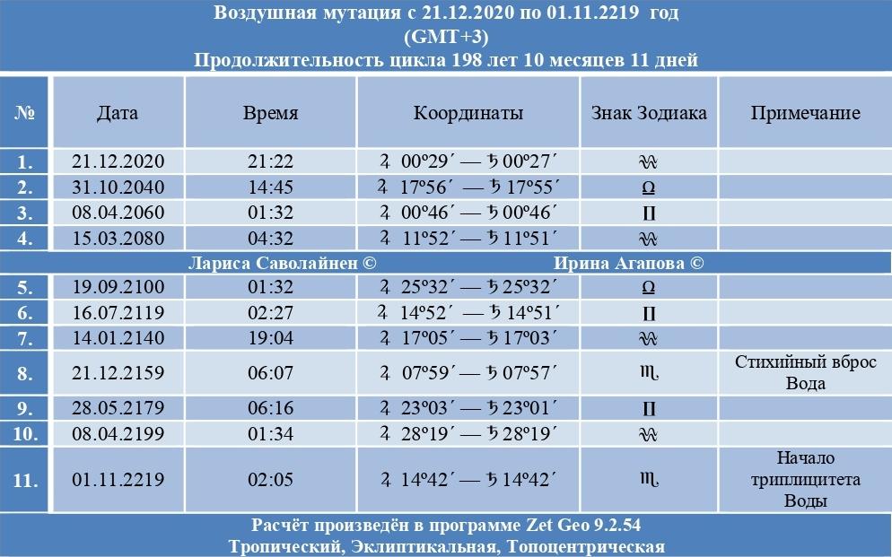 tablica 1 - Точки Мутаций, исторический контекст,  циклы и широтные соединения в прогнозировании событий