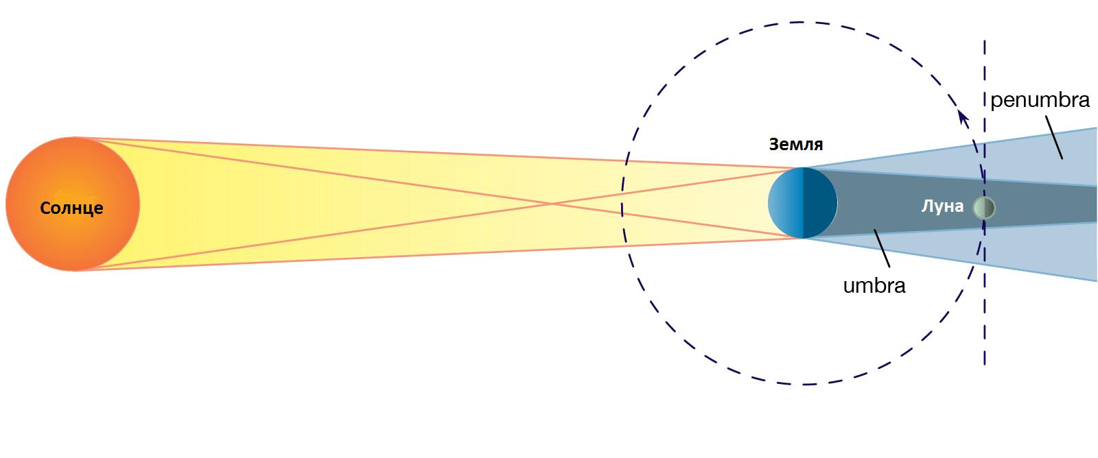 lunnoe zatmenie - Учимся читать инфографику затмений НАСА на примере лунного затмения 26 мая 2021 года
