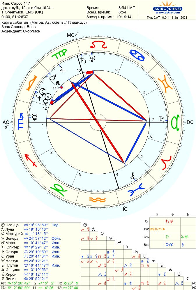 saros 147 1 - Солнечное затмение 10 июня 2021 года