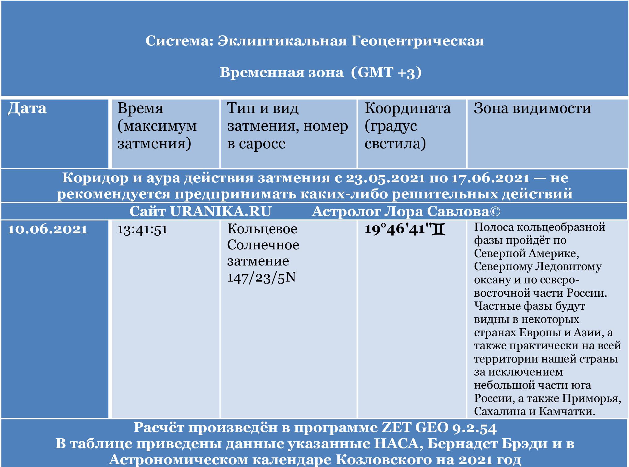 solnechnoe kolcevoe zatmenie 10 ijunja 2021 goda - Солнечное затмение 10 июня 2021 года