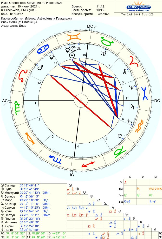 solnechnoe kolcevoe zatmenie 10 ijunja 2021 goda1 - Солнечное затмение 10 июня 2021 года